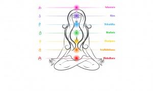 Quel chakra vous guide ?